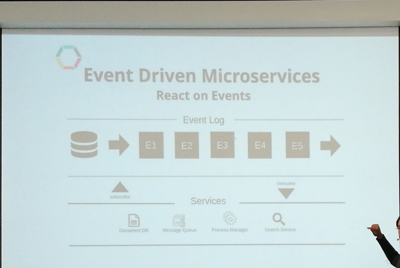 Event Driven Microservices